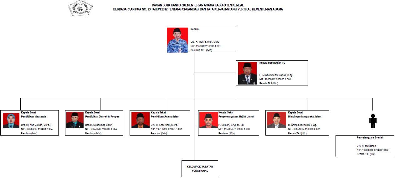 struktur organisasi  struktur organisasi kantor kemenag kab kendal